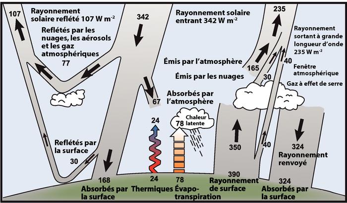CO2 et température à Grandhan durant le mois d'août 2021. Pas boooonnnnnnn ! 445 moyenne CO2 pour 417 moyenne sur terre
